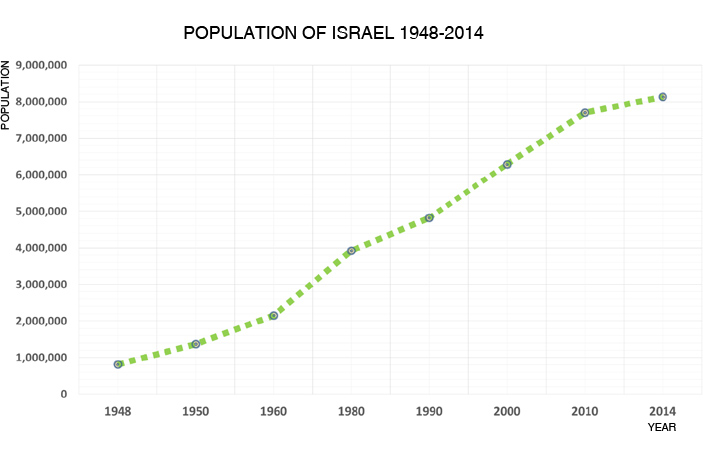 Poulation_Israel