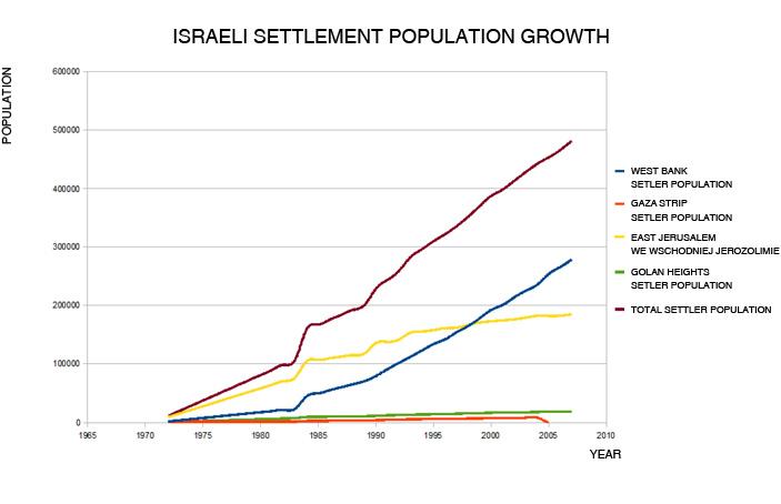 Settlement_Growthl